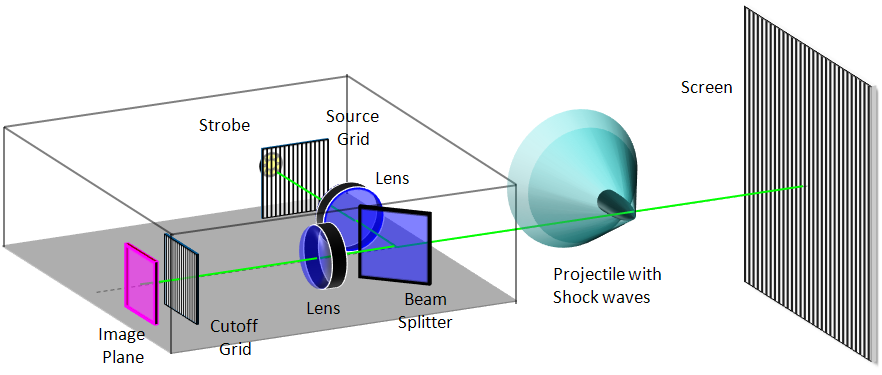 Diagram of focusing schlieren system
